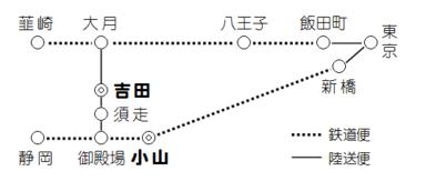 小山吉田間逓送路.png